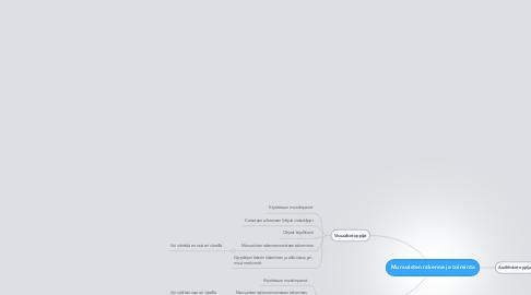Mind Map: Munuaisten rakenne ja toiminta