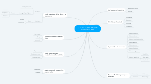 Mind Map: CLASIFICACIÓN TIPOS DE INVESTIGACIÓN