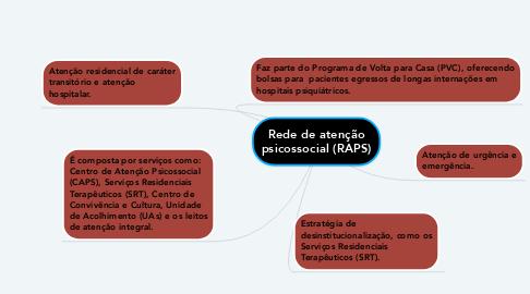 Mind Map: Rede de atenção psicossocial (RAPS)