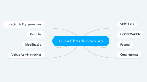 Mind Map: Custos Obras de Supervisão