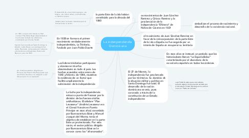Mind Map: La indenpendendia Dominicana