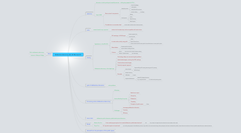 Mind Map: Deliberative democracy talk, Idit Menosevitch