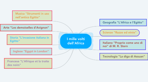 Mind Map: I mille volti dell'Africa