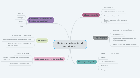 Mind Map: Hacia una pedagogía del conocimiento
