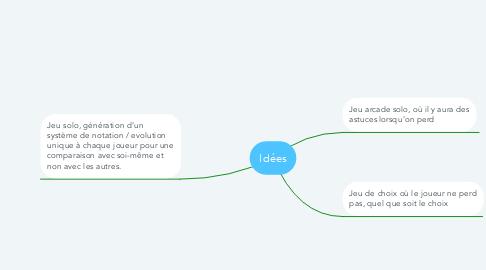 Mind Map: Idées