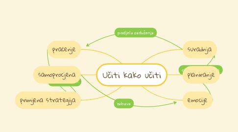 Mind Map: Učiti kako učiti