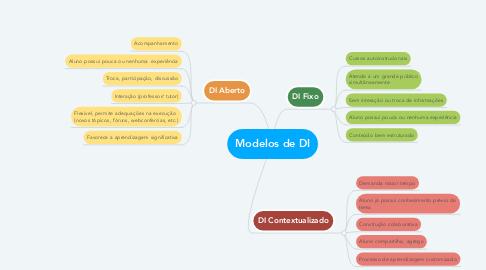 Mind Map: Modelos de DI