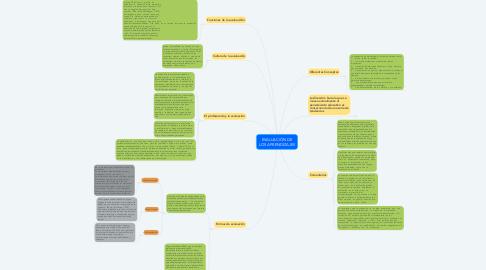 Mind Map: EVALUACIÓN DE LOS APRENDIZAJES