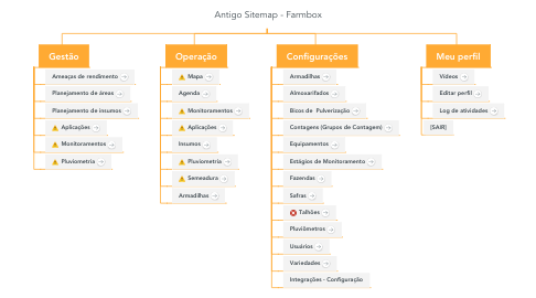 Mind Map: Antigo Sitemap - Farmbox