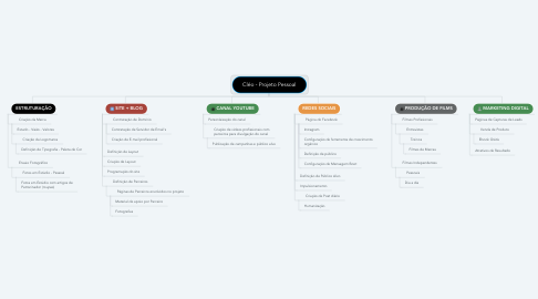 Mind Map: Cléo - Projeto Pessoal