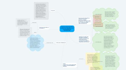 Mind Map: PSICOLOGIA EVOLUTIVA TEORIA DEL DESARROLLO Y SUS PRINCIPALES EXPONENTES