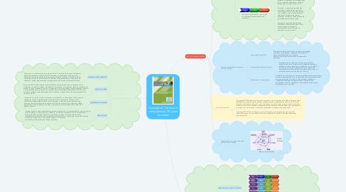 Mind Map: Estándares  Unesco en competencias TIC para docentes
