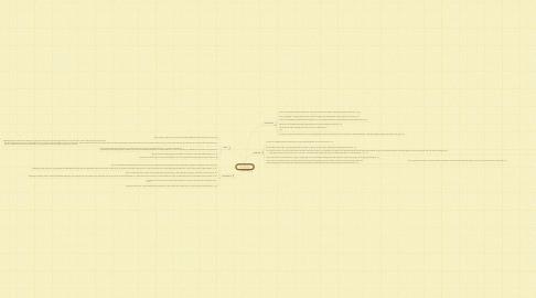 Mind Map: Intet citater