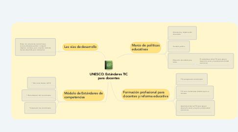 Mind Map: UNESCO: Estándares TIC para docentes