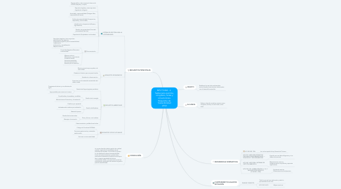 Mind Map: NTS TS 006 - 2   Sedes para eventos, congresos, ferias y convenciones. Requisitos de Sostenibilidad 2012