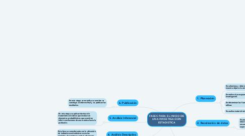 Mind Map: FASES PARA EL INICIO DE UNA INVESTIGACION ESTADISTICA