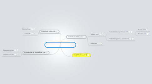 Mind Map: Classifications of the Law