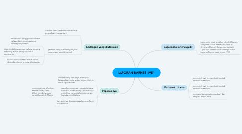 Mind Map: LAPORAN BARNES 1951