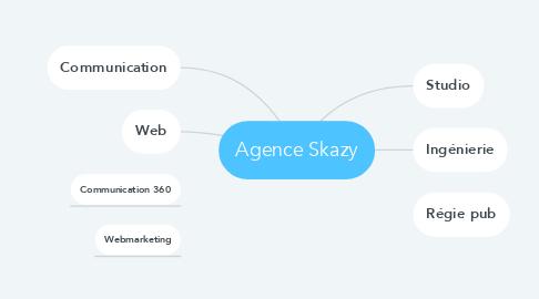 Mind Map: Agence Skazy