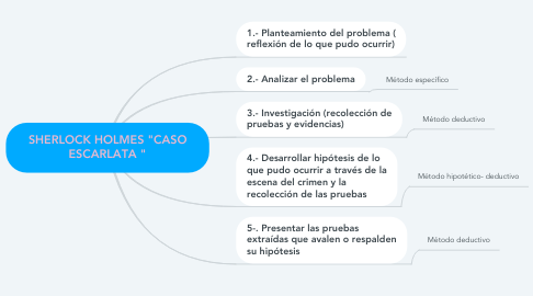 "Mind Map: SHERLOCK HOLMES ""CASO ESCARLATA """