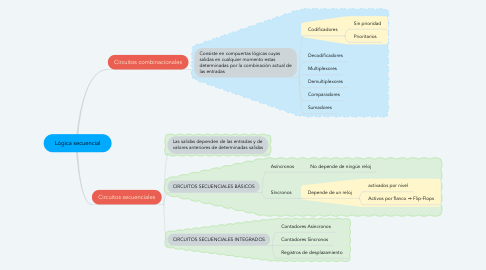 Mind Map: Lógica secuencial