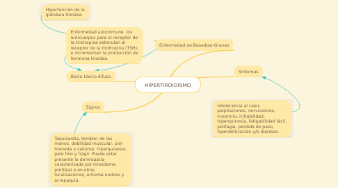 Mind Map: HIPERTIROIDISMO