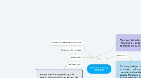 Mind Map: DIMENSIONES DEL HOMBRE