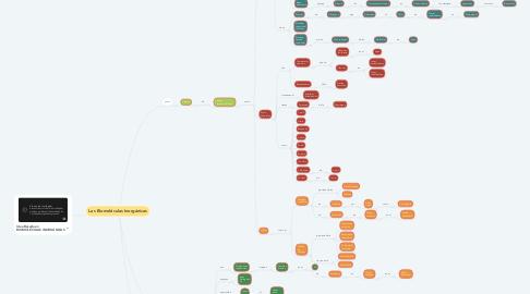 Mind Map: Las Biomoléculas Inorgánicas