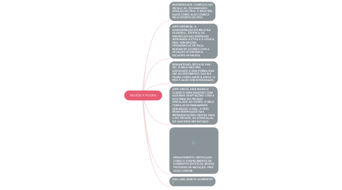 Mind Map: BELEZA X FEIURA