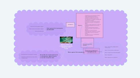 Mind Map: MARCO COMÚN DE COMPETENCIA DIGITAL DOCENTE ( 2017 -INTEF)