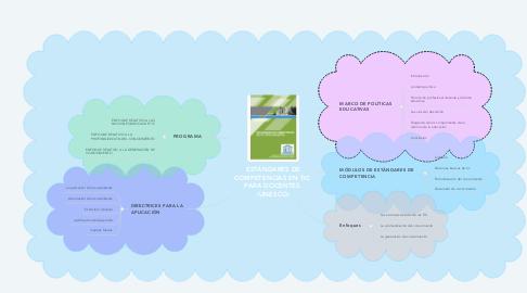 Mind Map: ESTÁNDARES DE COMPETENCIAS EN TIC  PARA DOCENTES. (UNESCO)