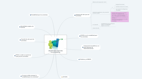 Mind Map: CREACIÓN DE VALOR PARA LOS ACCIONISTAS