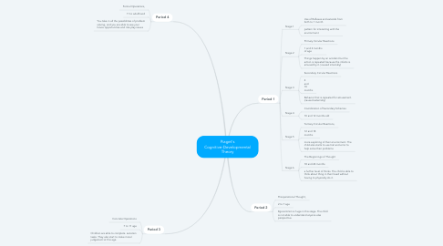 Mind Map: Piaget's Cognitive-Developmental Theory