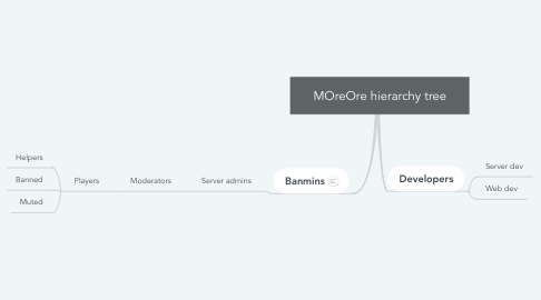 Mind Map: MOreOre hierarchy tree