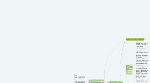 Mind Map: Metodologías de gestión integral del riesgo