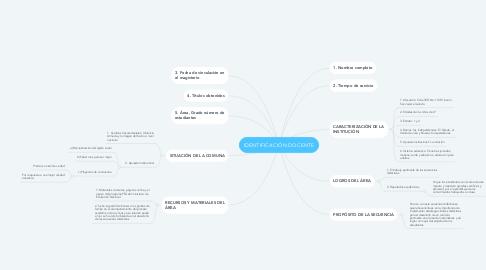Mind Map: IDENTIFICACIÓN DOCENTE