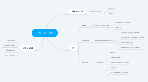 Mind Map: BISCOCHOC