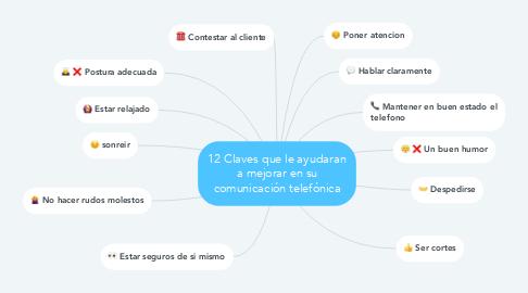 Mind Map: 12 Claves que le ayudaran a mejorar en su comunicación telefónica