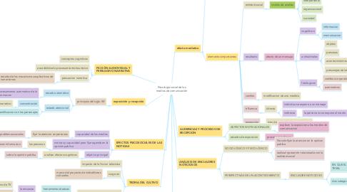 Mind Map: Psicología social de los medios de comunicación
