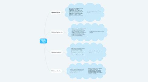 """Mind Map: Procedimiento de investigación. """"Estudio en Escarlata."""