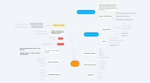 Mind Map: Teoría del Liderazgo