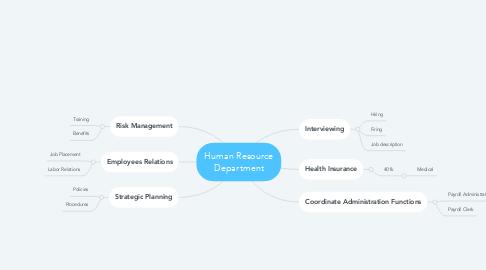 Mind Map: Human Resource Department