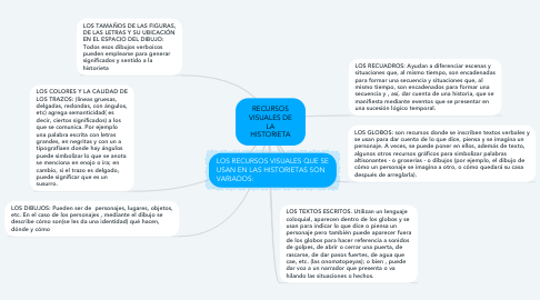 Mind Map: RECURSOS VISUALES DE LA HISTORIETA