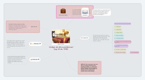 Mind Map: Código de ética profesional (Ley 43 de 1990)
