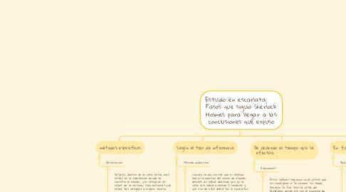 Mind Map: Estudio en escarlata;     Pasos que siguió Sherlock Holmes para llegar a las conclusiones que expuso