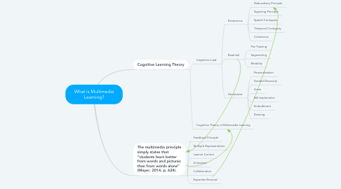 Mind Map: What is Multimedia Learning?