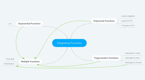 Mind Map: Integrating Functions