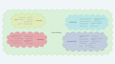 Mind Map: Balanced Reading