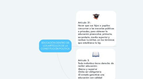 Mind Map: EDUCACIÓN DENTRO DE LOS ARTÍCULOS DE LA CONSTITUCIÓN POLÍTICA