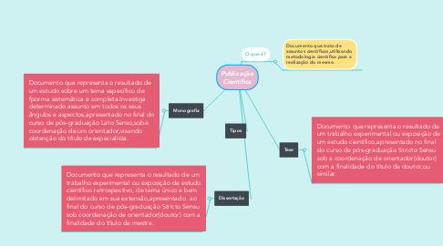 Mind Map: Publicação Científica